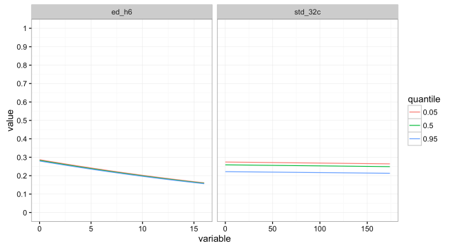 predict_by_quantile