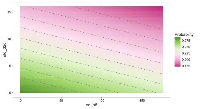 probability_contour