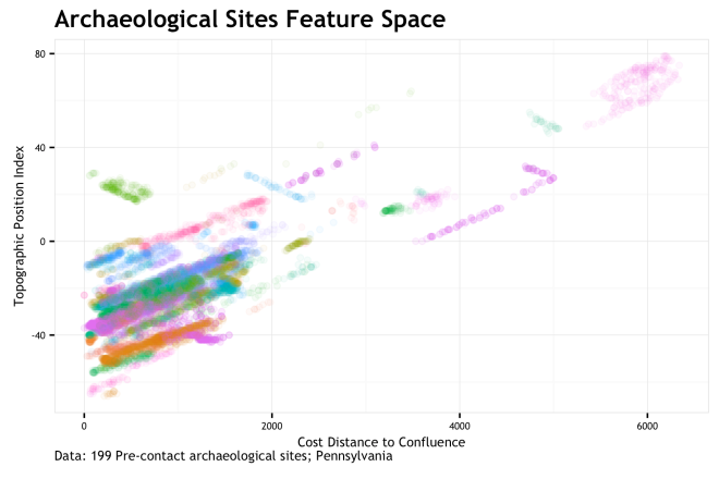 site_feature_space