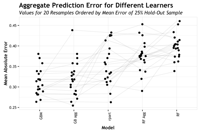 dot_line_plot_20_resamples