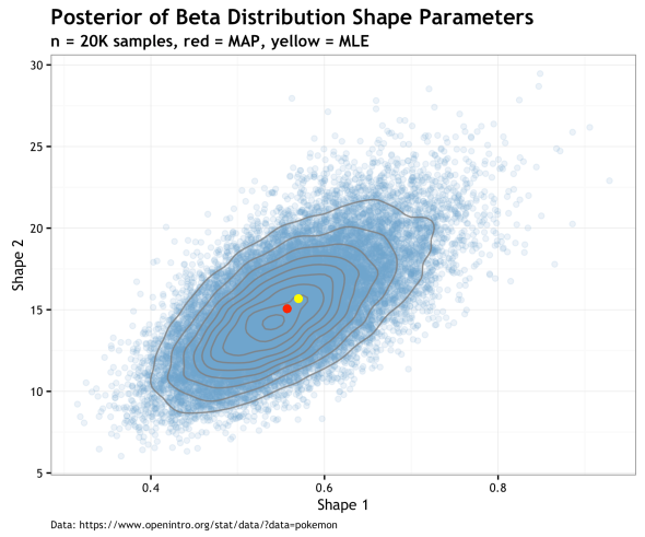Bayes_simulated_shape_parameters.png