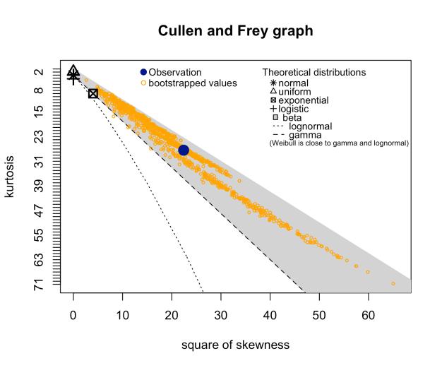 Cullen_Frey_graph.png